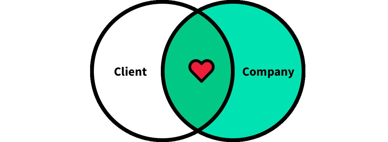 Start by understanding your customer better